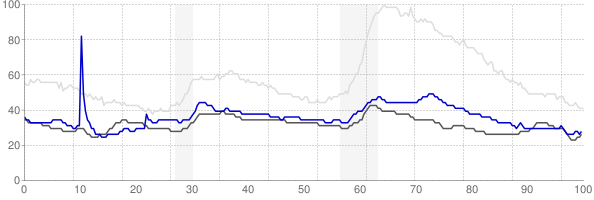 Grand Forks, North Dakota monthly unemployment rate chart